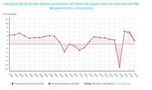 Datos esperanzadores para la economía española